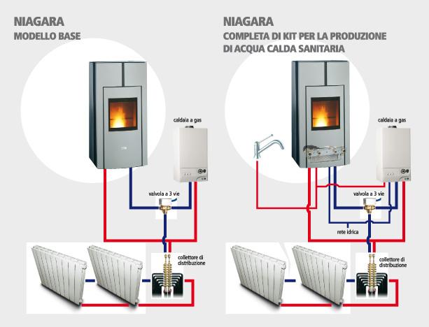 Stufa gas termostato, confronta prezzi e offerte stufa gas termostato