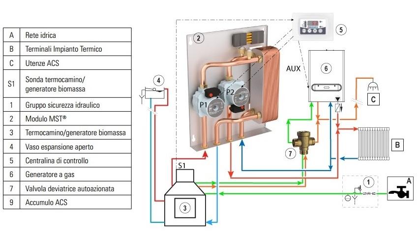 Modulo mst 2c cordivari per separazione impianti 35 kw - Montaggio termocamino ...