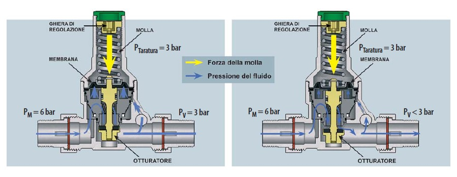 Riduttore di Pressione Acqua – Caratteristiche, Utilizzo e ...