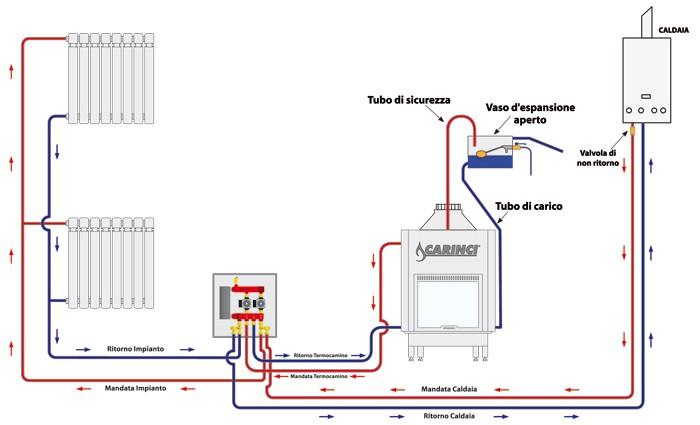 Idrokit 8cs classe a per gestione termocamino caldaia for Caldaia ad acqua di plastica