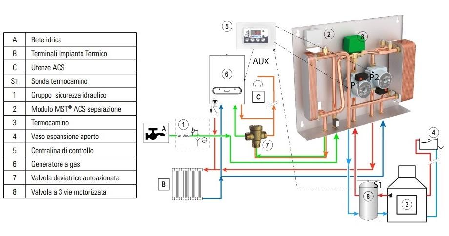 Modulo mst 2c acs cordivari per separazione impianti 35 kw - Centralina acqua per casa ...